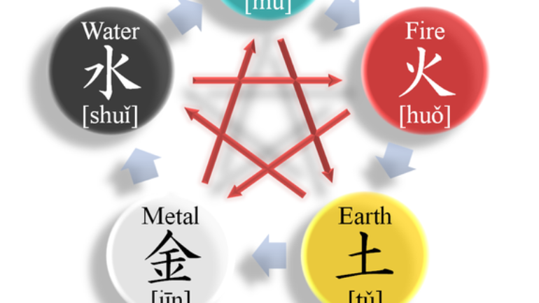 The 5 Elements of Feng Shui